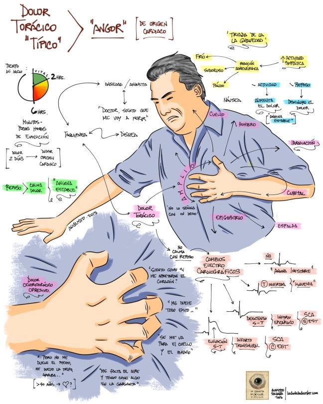 Como sanar el dolor agudo en la espalda